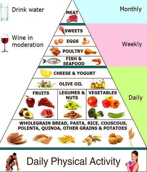 mediteranean-diet-plan-1